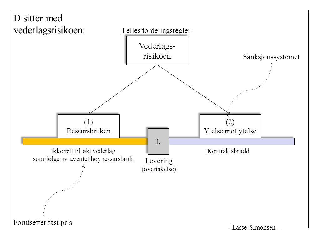Lasse Simonsen L L (1) Ressursbruken (1) Ressursbruken (2) Ytelse mot ytelse (2) Ytelse mot ytelse Vederlags- risikoen Vederlags- risikoen Levering (overtakelse) Rett til økt vederlag som følge av uventet høy ressursbruk K sitter med vederlagsrisikoen: NB.