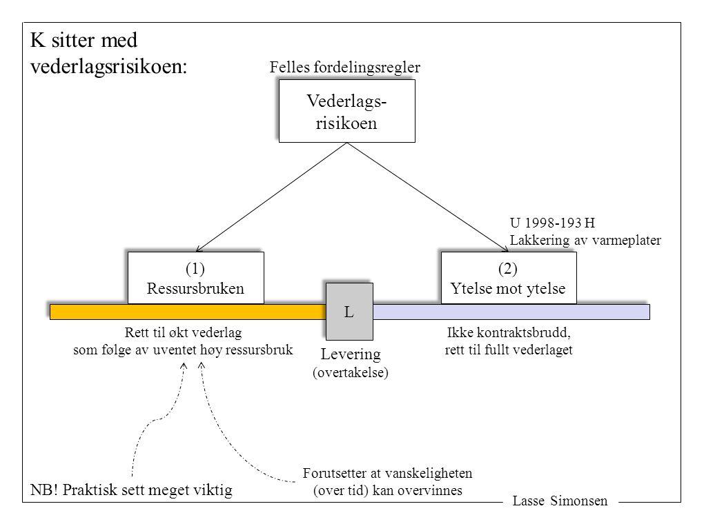 Lasse Simonsen Oppdagelsestidspunktet avgjør om man er i situasjon 1 eller 2: Framdriftshindringer vil alltid oppdages før levering L L 1 1 2 2 Spørsmål om rett til økning av vederlaget for å overvinne vanskeligheten Ikke kontraktsbrudd.