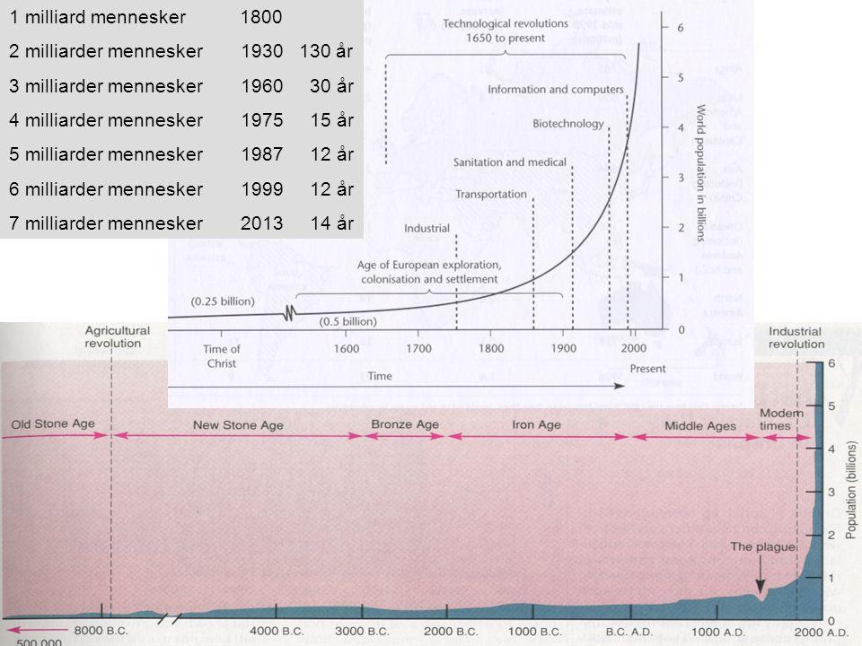 1 milliard mennesker 1800 2 milliarder mennesker 1930 130 år 3 milliarder mennesker 1960 30 år 4 milliarder mennesker 1975 15 år 5 milliarder mennesker 1987 12 år 6 milliarder mennesker 1999 12 år 7 milliarder mennesker 2013 14 år