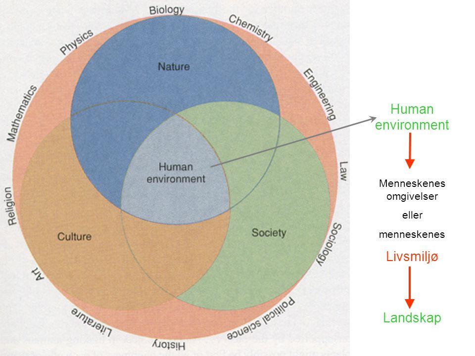 Human environment Menneskenes omgivelser eller menneskenes Livsmiljø Landskap