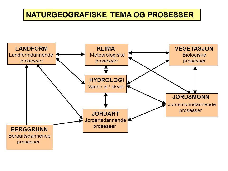 LANDFORM KLIMA VEGETASJON Landformdannende Meteorologiske Biologiske prosesser prosesser prosesser HYDROLOGI BERGGRUNN JORDART JORDSMONN Bergartsdannende prosesser Jordartsdannende prosesser Jordsmonndannende prosesser Vann / is / skyer NATURGEOGRAFISKE TEMA OG PROSESSER