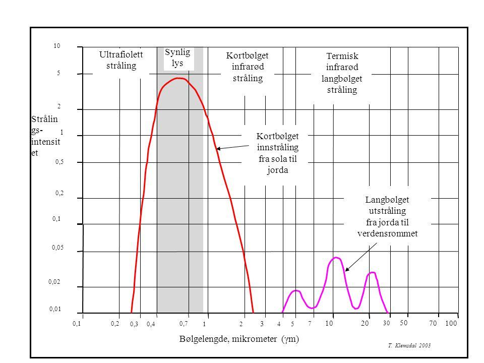 Strålin gs- intensit et 0,1 0,2 0,30,4 0,7 1 2 3 4 7 10 20 100 50 70 30 10 5 2 1 0,5 0,2 0,1 0,05 0,02 0,01 T. Klemsdal 2003 5 Synlig lys Ultrafiolett