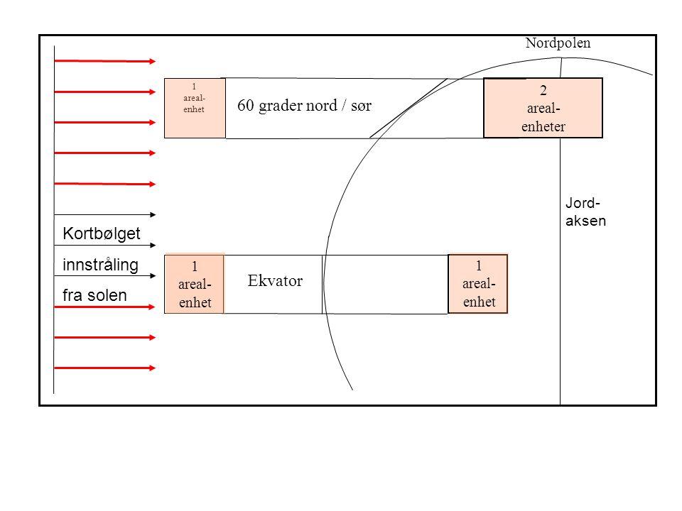 Ekvator 1 areal- enhet 1 areal- enhet 1 areal- enhet 2 areal- enheter 60 grader nord / sør Nordpolen Kortbølget innstråling fra solen Jord- aksen