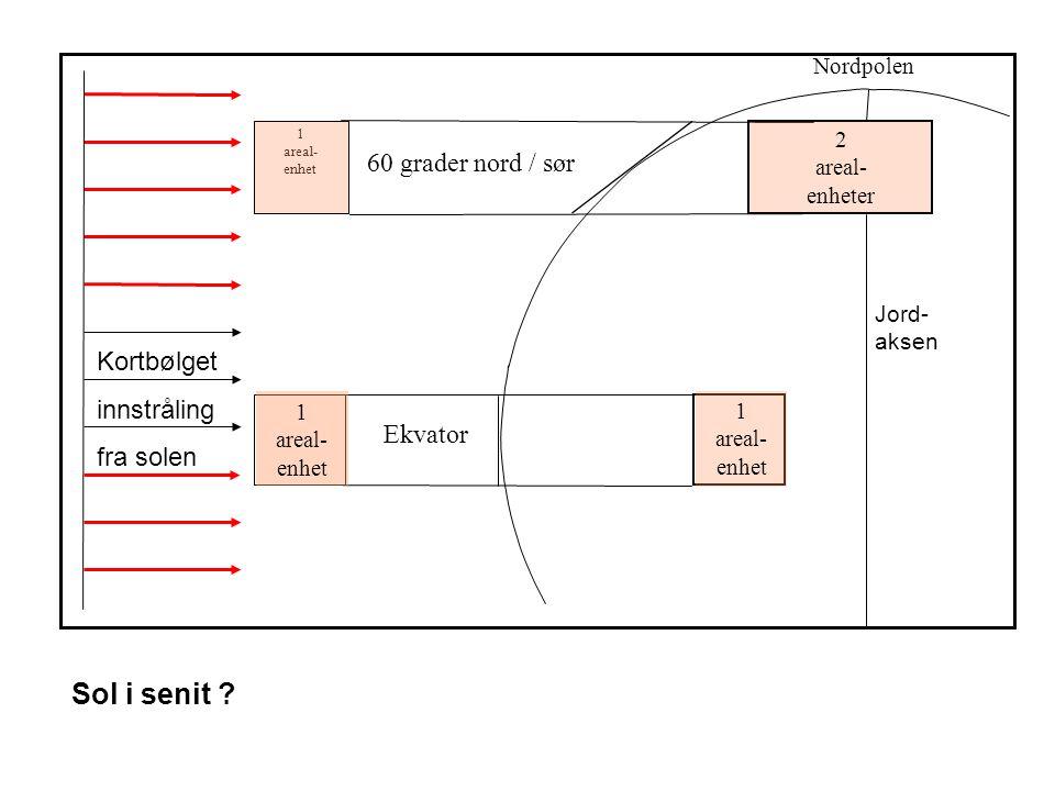 Ekvator 1 areal- enhet 1 areal- enhet 1 areal- enhet 2 areal- enheter 60 grader nord / sør Nordpolen Kortbølget innstråling fra solen Sol i senit ? Jo
