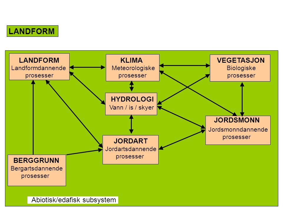 LANDFORM LANDFORM KLIMA VEGETASJON Landformdannende Meteorologiske Biologiske prosesser prosesser prosesser HYDROLOGI BERGGRUNN JORDART JORDSMONN Bergartsdannende prosesser Jordartsdannende prosesser Jordsmonndannende prosesser Vann / is / skyer Abiotisk/edafisk subsystem