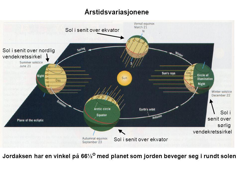 Sol i senit over ekvator Sol i senit over sørlig vendekretssirkel Sol i senit over nordlig vendekretssirkel Jordaksen har en vinkel på 66½ o med planet som jorden beveger seg i rundt solen Årstidsvariasjonene