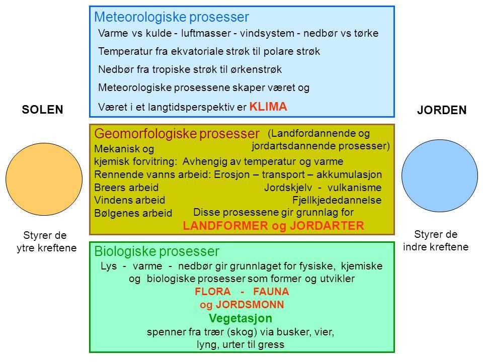 Meteorologiske prosesser Geomorfologiske prosesser Biologiske prosesser Varme vs kulde - luftmasser - vindsystem - nedbør vs tørke Temperatur fra ekvatoriale strøk til polare strøk Nedbør fra tropiske strøk til ørkenstrøk Meteorologiske prosessene skaper været og Været i et langtidsperspektiv er KLIMA (Landfordannende og jordartsdannende prosesser) Mekanisk og kjemisk forvitring: Avhengig av temperatur og varme Rennende vanns arbeid: Erosjon – transport – akkumulasjon Breers arbeid Jordskjelv - vulkanisme Vindens arbeid Fjellkjededannelse Bølgenes arbeid SOLEN JORDEN Lys - varme - nedbør gir grunnlaget for fysiske, kjemiske og biologiske prosesser som former og utvikler FLORA - FAUNA og JORDSMONN Disse prosessene gir grunnlag for LANDFORMER og JORDARTER Vegetasjon spenner fra trær (skog) via busker, vier, lyng, urter til gress Styrer de ytre kreftene Styrer de indre kreftene