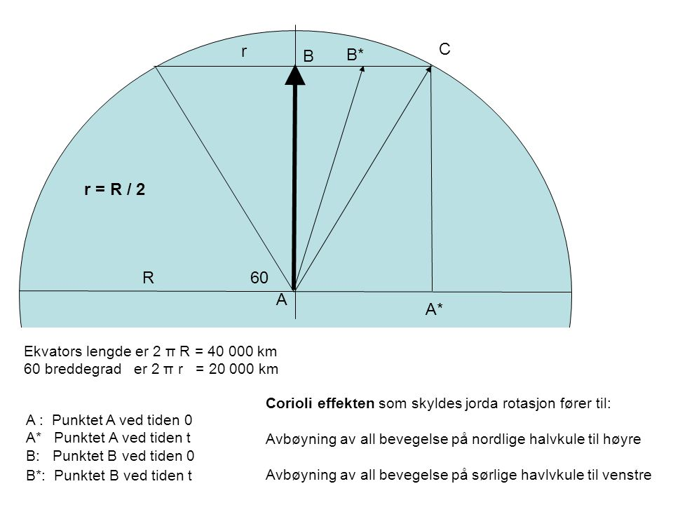 R r 60 Ekvators lengde er 2 π R = 40 000 km 60 breddegrad er 2 π r = 20 000 km A A : Punktet A ved tiden 0 A* Punktet A ved tiden t B: Punktet B ved tiden 0 B*: Punktet B ved tiden t A* B B* C Corioli effekten som skyldes jorda rotasjon fører til: Avbøyning av all bevegelse på nordlige halvkule til høyre Avbøyning av all bevegelse på sørlige havlvkule til venstre r = R / 2