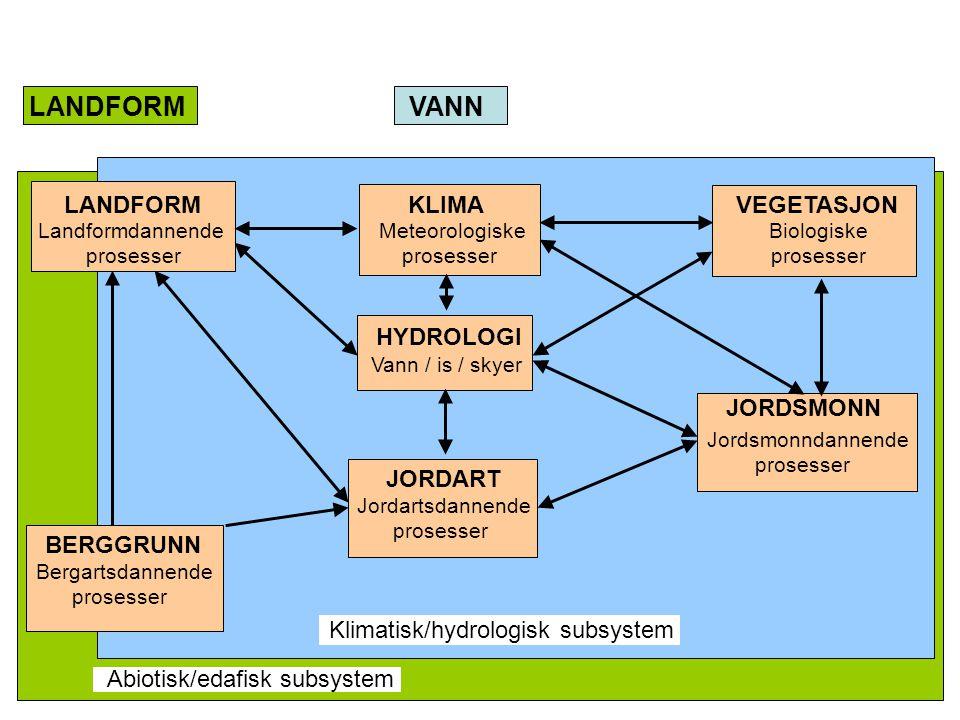 LANDFORM VANN LANDFORM KLIMA VEGETASJON Landformdannende Meteorologiske Biologiske prosesser prosesser prosesser HYDROLOGI BERGGRUNN JORDART JORDSMONN Bergartsdannende prosesser Jordartsdannende prosesser Jordsmonndannende prosesser Vann / is / skyer Klimatisk/hydrologisk subsystem Abiotisk/edafisk subsystem