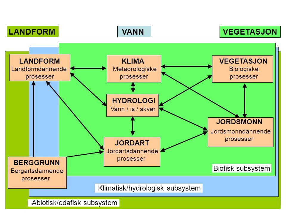 LANDFORM VANN VEGETASJON LANDFORM KLIMA VEGETASJON Landformdannende Meteorologiske Biologiske prosesser prosesser prosesser HYDROLOGI BERGGRUNN JORDART JORDSMONN Bergartsdannende prosesser Jordartsdannende prosesser Jordsmonndannende prosesser Vann / is / skyer Biotisk subsystem Klimatisk/hydrologisk subsystem Abiotisk/edafisk subsystem