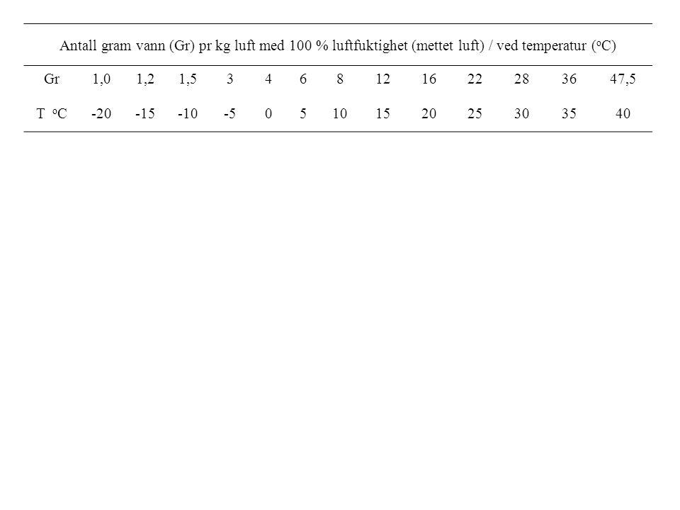 Antall gram vann (Gr) pr kg luft med 100 % luftfuktighet (mettet luft) / ved temperatur ( o C) Gr1,01,21,53468121622283647,5 T o C-20-15-10-5051015202