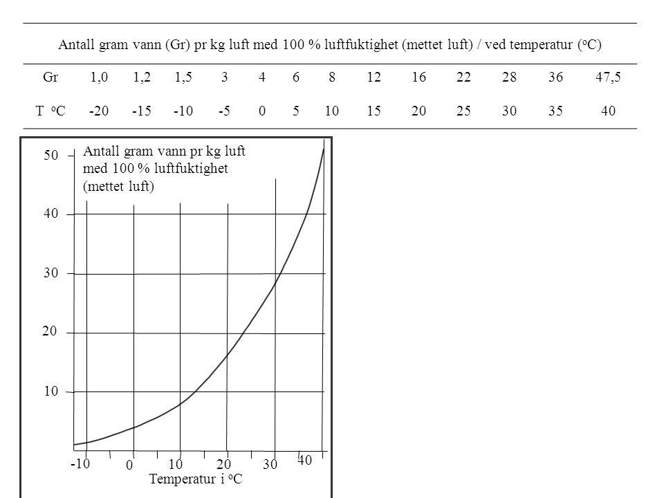 30 2010 0 -10 10 Temperatur i o C 20 30 40 50 Antall gram vann pr kg luft med 100 % luftfuktighet (mettet luft) Antall gram vann (Gr) pr kg luft med 100 % luftfuktighet (mettet luft) / ved temperatur ( o C) Gr1,01,21,53468121622283647,5 T o C-20-15-10-50510152025303540