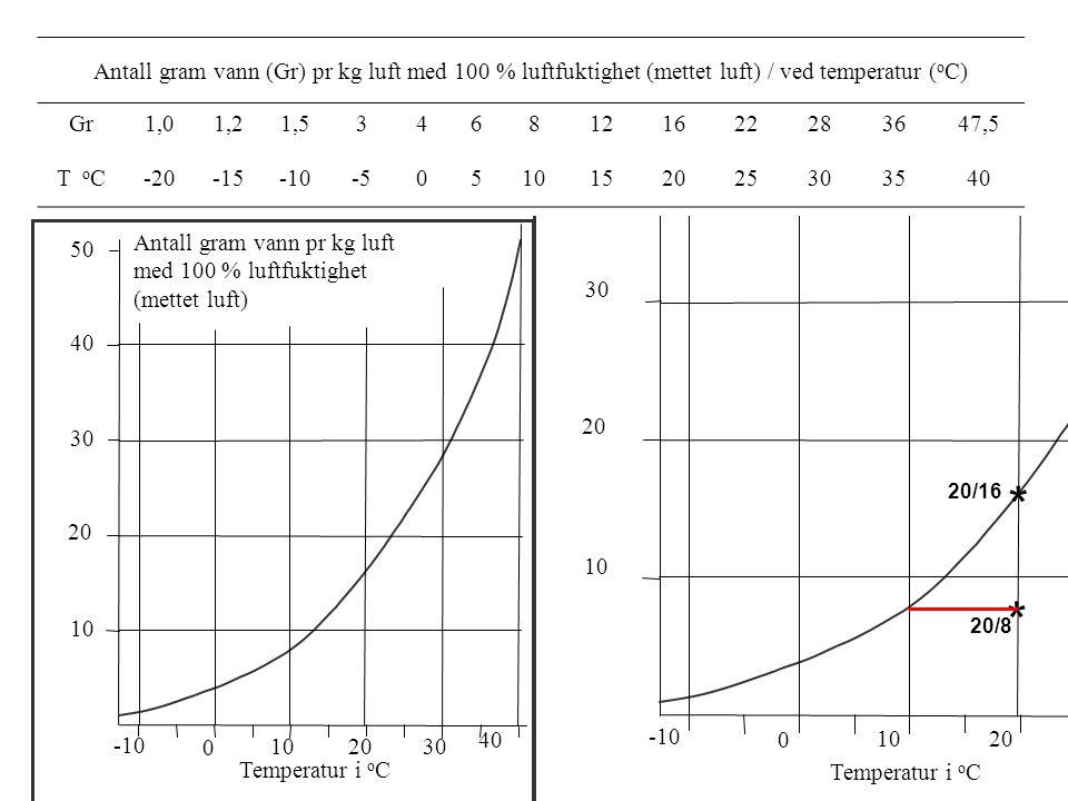 30 2010 0 -10 10 Temperatur i o C 20 30 40 50 Antall gram vann pr kg luft med 100 % luftfuktighet (mettet luft) T. Klemsdal 2003 40 30 2010 0 -10 10 T