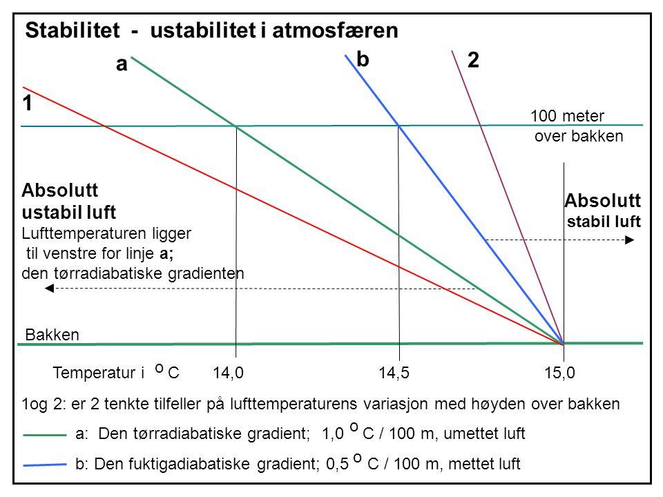 a b Stabilitet - ustabilitet i atmosfæren 100 meter over bakken Bakken a: Den tørradiabatiske gradient; 1,0 C / 100 m, umettet luft b: Den fuktigadiabatiske gradient; 0,5 C / 100 m, mettet luft Temperatur i C 14,0 14,5 15,0 1 Absolutt ustabil luft Lufttemperaturen ligger til venstre for linje a; den tørradiabatiske gradienten 1og 2: er 2 tenkte tilfeller på lufttemperaturens variasjon med høyden over bakken 2 Absolutt stabil luft o o o