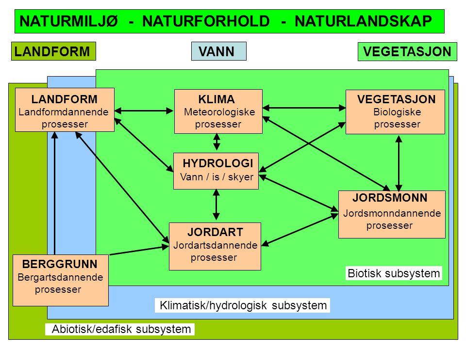 NATURMILJØ - NATURFORHOLD - NATURLANDSKAP LANDFORM VANN VEGETASJON LANDFORM KLIMA VEGETASJON Landformdannende Meteorologiske Biologiske prosesser prosesser prosesser HYDROLOGI BERGGRUNN JORDART JORDSMONN Bergartsdannende prosesser Jordartsdannende prosesser Jordsmonndannende prosesser Vann / is / skyer Biotisk subsystem Klimatisk/hydrologisk subsystem Abiotisk/edafisk subsystem