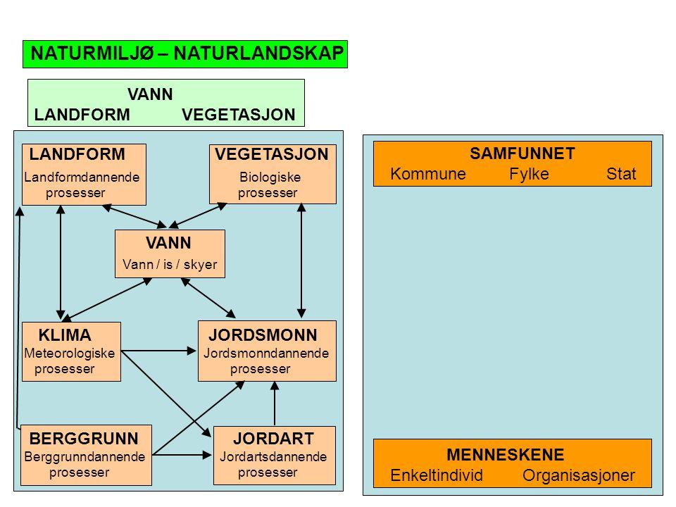 Grunnlag for klima 1.Luftmasser, geografiske og termodynamiske luftmasser 2.