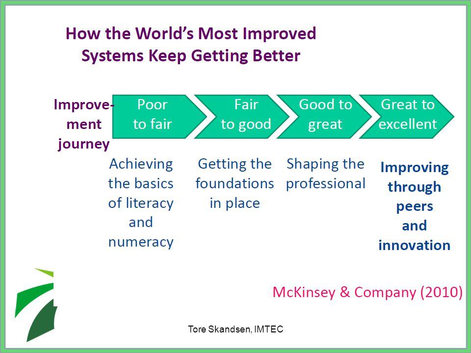 Tore Skandsen, IMTEC De tre overlappende fasene i en utviklingsprosess( M.