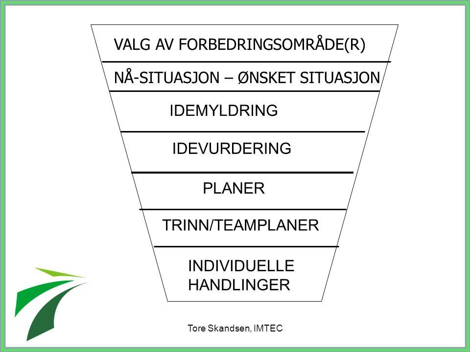 Tore Skandsen, IMTEC VALG AV FORBEDRINGSOMRÅDE(R) NÅ-SITUASJON – ØNSKET SITUASJON IDEMYLDRING IDEVURDERING PLANER TRINN/TEAMPLANER INDIVIDUELLE HANDLI