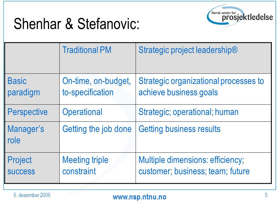 6. desember 2006 www.nsp.ntnu.no 5 Shenhar & Stefanovic: Traditional PMStrategic project leadership® Basic paradigm On-time, on-budget, to-specificati