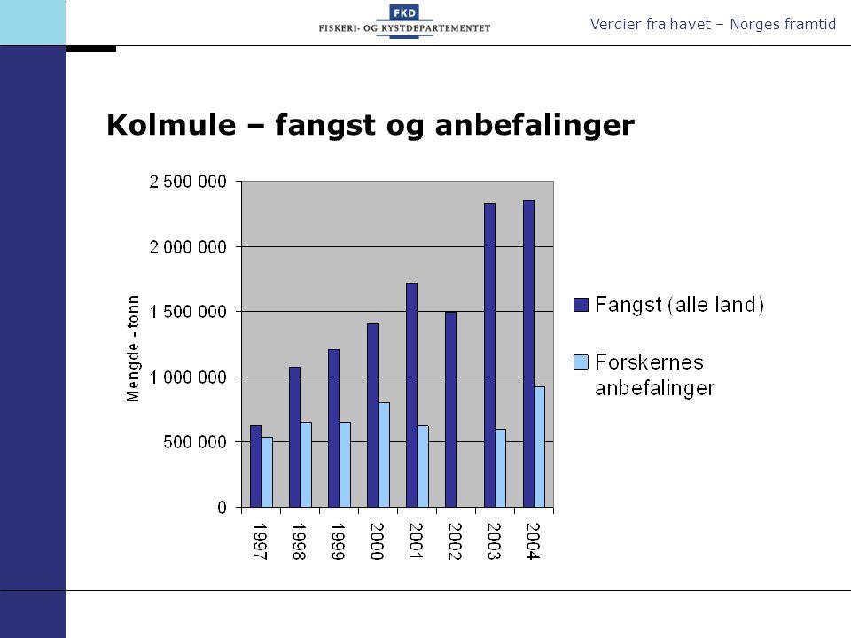Verdier fra havet – Norges framtid Kolmule – fangst og anbefalinger