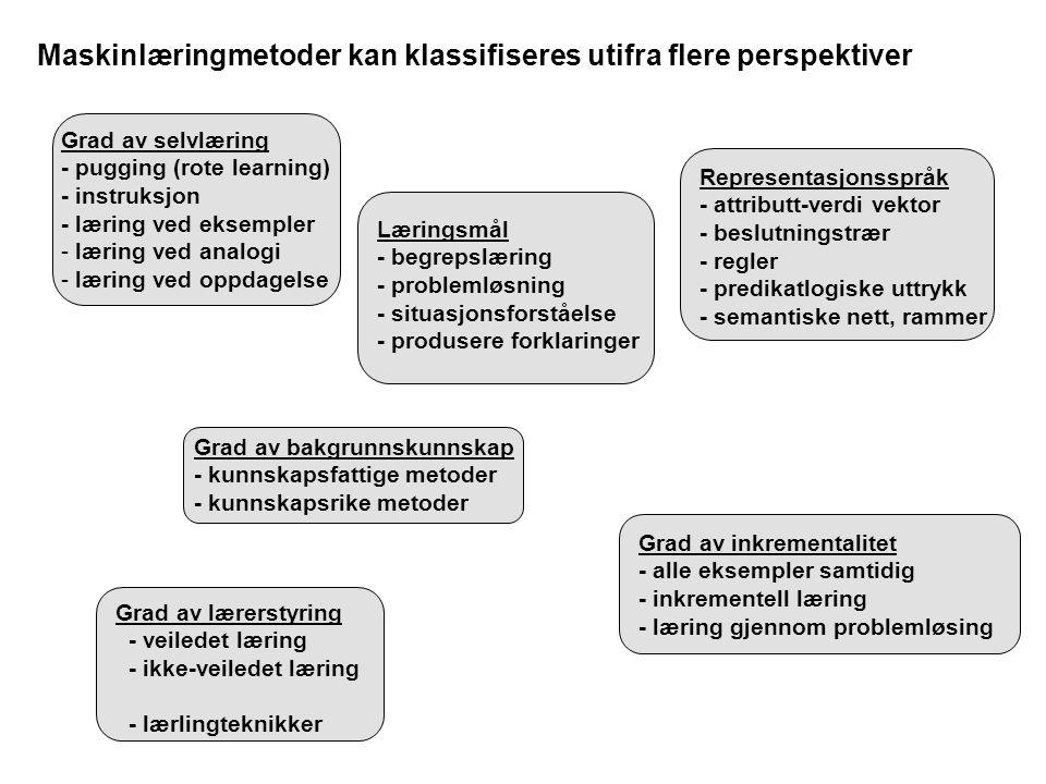Maskinlæringmetoder kan klassifiseres utifra flere perspektiver Grad av selvlæring - pugging (rote learning) - instruksjon - læring ved eksempler - læring ved analogi - læring ved oppdagelse Læringsmål - begrepslæring - problemløsning - situasjonsforståelse - produsere forklaringer Grad av bakgrunnskunnskap - kunnskapsfattige metoder - kunnskapsrike metoder Representasjonsspråk - attributt-verdi vektor - beslutningstrær - regler - predikatlogiske uttrykk - semantiske nett, rammer Grad av lærerstyring - veiledet læring - ikke-veiledet læring - lærlingteknikker Grad av inkrementalitet - alle eksempler samtidig - inkrementell læring - læring gjennom problemløsing