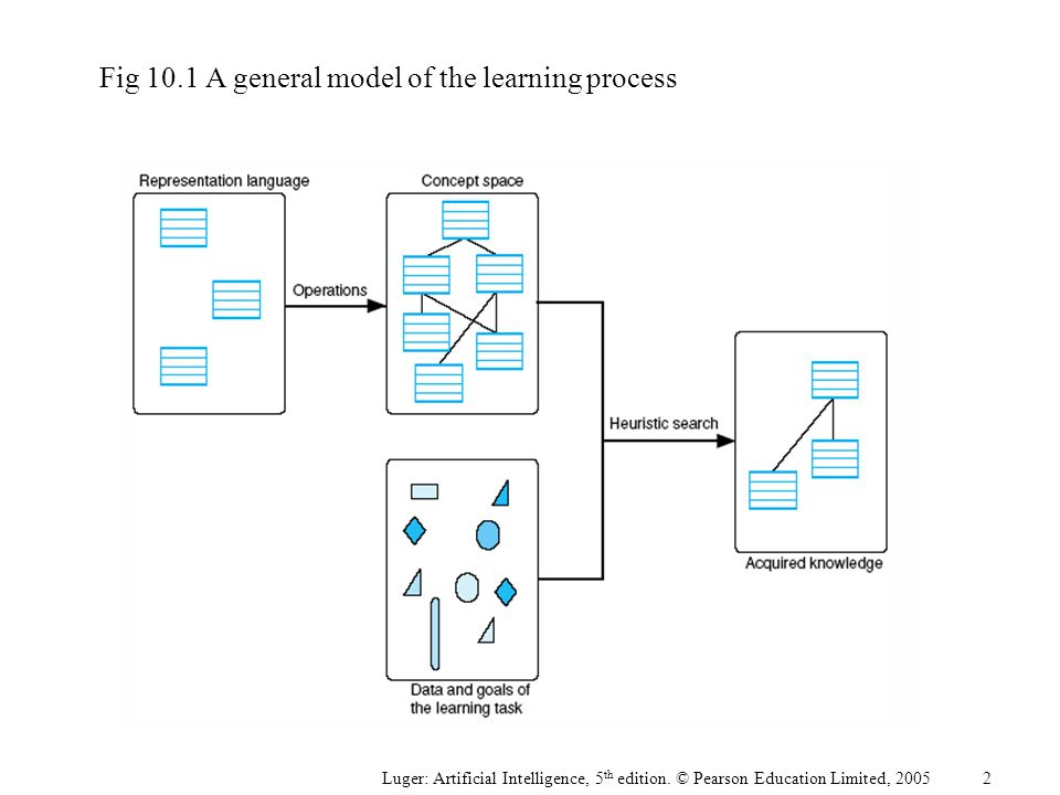Fig 10.1A general model of the learning process Luger: Artificial Intelligence, 5 th edition. © Pearson Education Limited, 2005 2