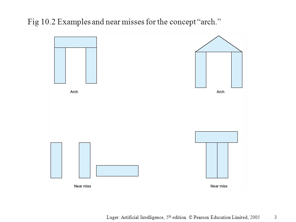 "Fig 10.2Examples and near misses for the concept ""arch."" Luger: Artificial Intelligence, 5 th edition. © Pearson Education Limited, 2005 3"