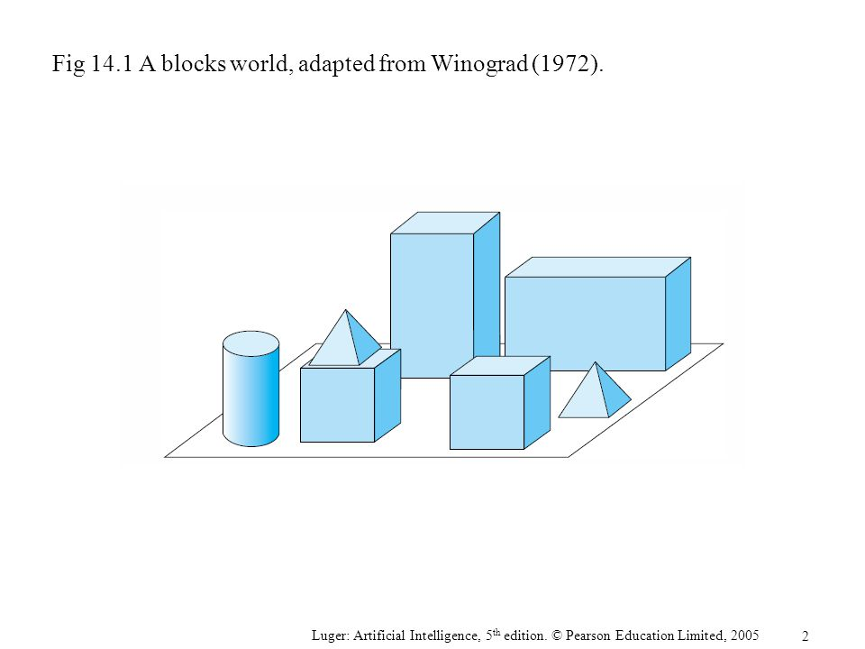 Luger: Artificial Intelligence, 5 th edition. © Pearson Education Limited, 2005 Fig 14.1A blocks world, adapted from Winograd (1972). 2