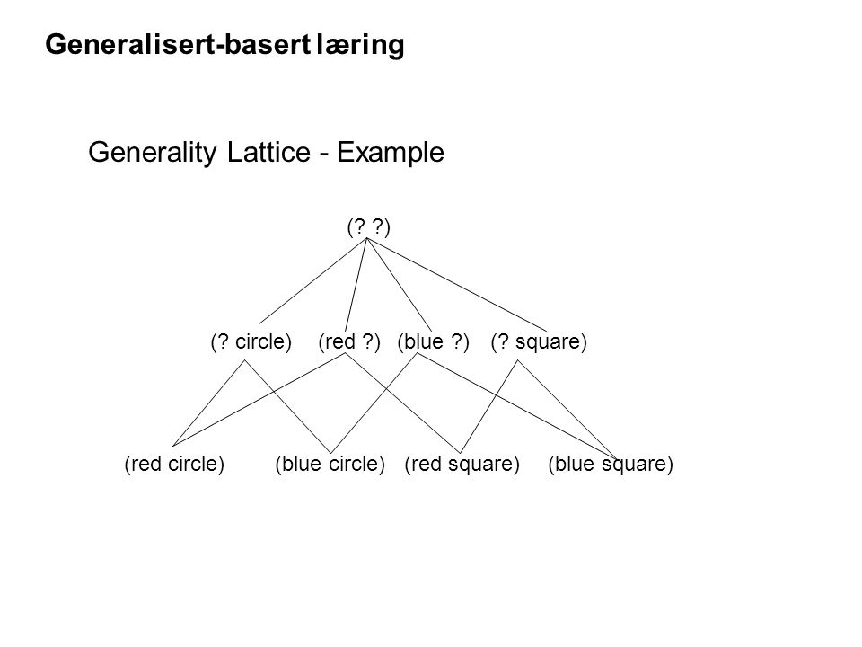 Generality Lattice - Example (blue circle)(red circle) (? circle)(red ?)(blue ?)(? square) (red square)(blue square) (? ?) Generalisert-basert læring