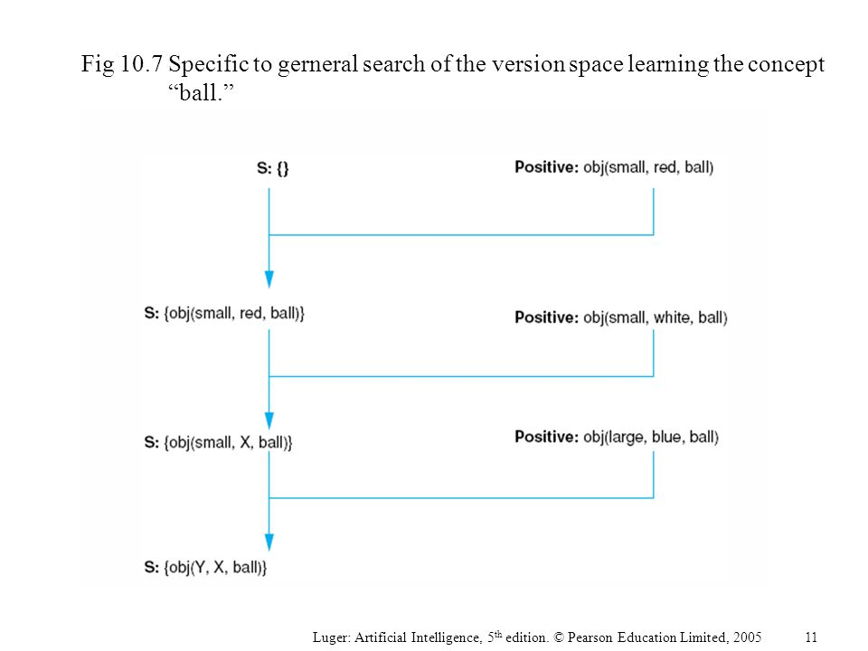 "Fig 10.7Specific to gerneral search of the version space learning the concept ""ball."" Luger: Artificial Intelligence, 5 th edition. © Pearson Educatio"
