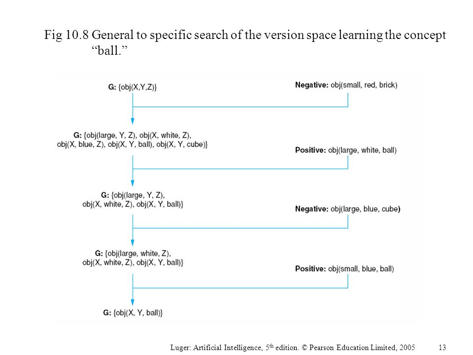 "Fig 10.8General to specific search of the version space learning the concept ""ball."" Luger: Artificial Intelligence, 5 th edition. © Pearson Education"
