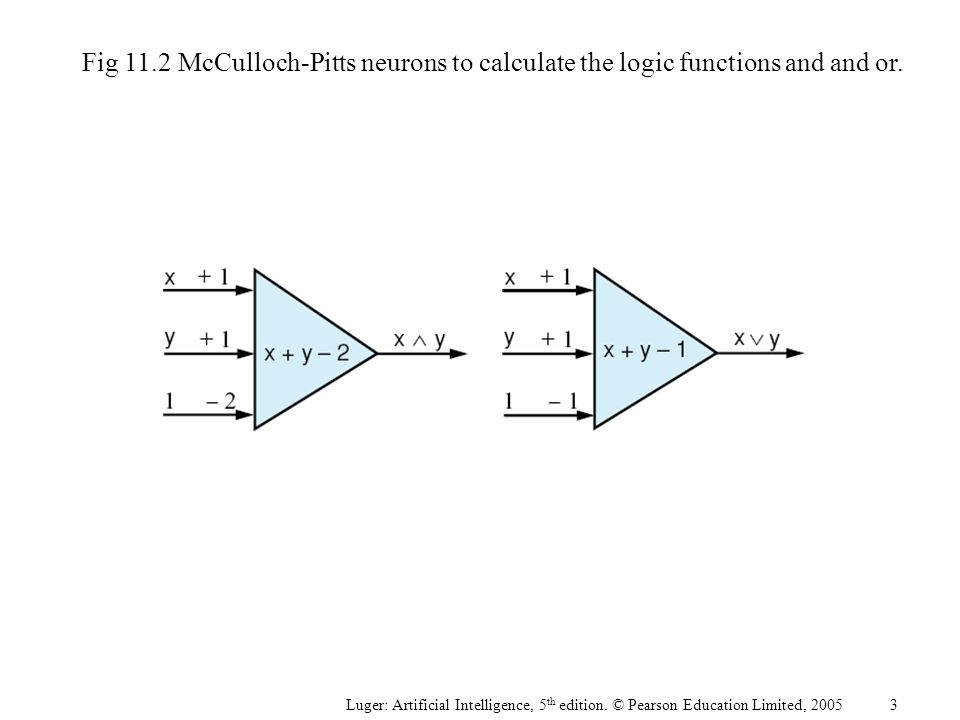 Luger: Artificial Intelligence, 5 th edition. © Pearson Education Limited, 2005 Fig 11.2McCulloch-Pitts neurons to calculate the logic functions and a