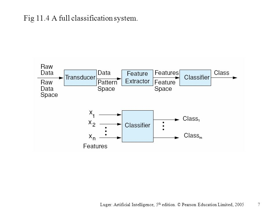 Luger: Artificial Intelligence, 5 th edition. © Pearson Education Limited, 2005 Fig 11.4A full classification system. 7