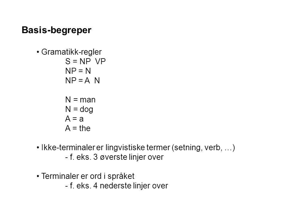 Basis-begreper Gramatikk-regler S = NP VP NP = N NP = A N N = man N = dog A = a A = the Ikke-terminaler er lingvistiske termer (setning, verb, …) - f.
