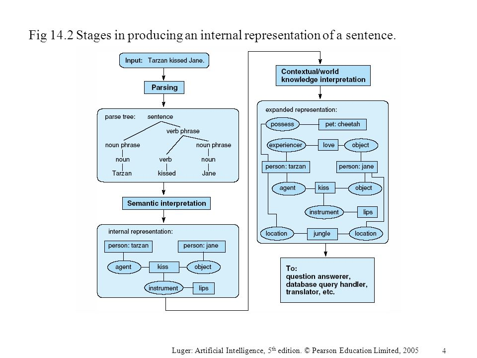 Luger: Artificial Intelligence, 5 th edition. © Pearson Education Limited, 2005 Fig 14.2 Stages in producing an internal representation of a sentence.