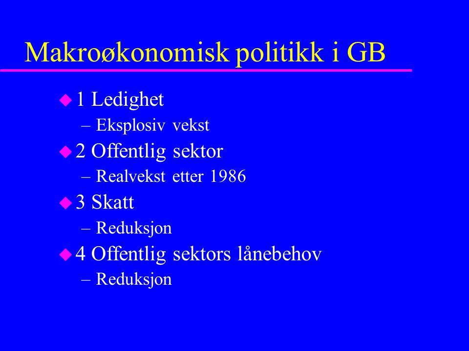 Makroøkonomisk politikk i GB u 1 Ledighet –Eksplosiv vekst u 2 Offentlig sektor –Realvekst etter 1986 u 3 Skatt –Reduksjon u 4 Offentlig sektors lånebehov –Reduksjon