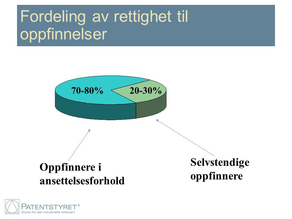 Selvstendige oppfinnere Oppfinnere i ansettelsesforhold 70-80%20-30% Fordeling av rettighet til oppfinnelser
