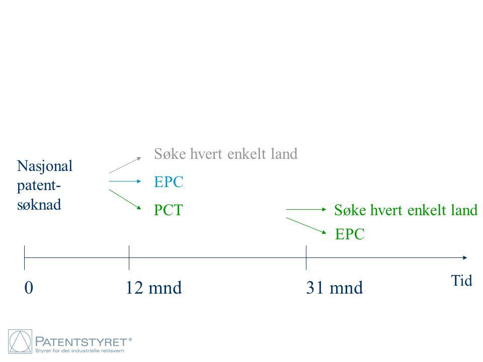 Nasjonal patent- søknad 012 mnd31 mnd Tid Søke hvert enkelt land PCT Søke hvert enkelt land EPC