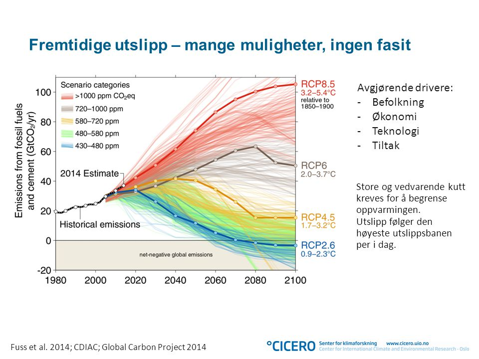 Fremtidige utslipp – mange muligheter, ingen fasit Avgjørende drivere: -Befolkning -Økonomi -Teknologi -Tiltak Fuss et al.
