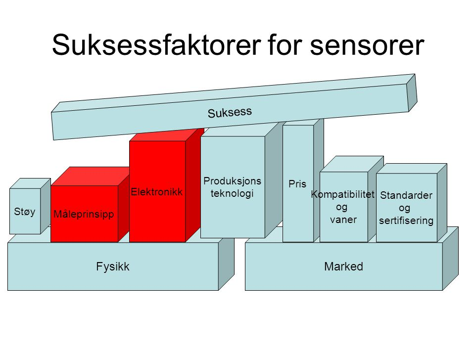 Suksessfaktorer for sensorer FysikkMarked Måleprinsipp Støy Elektronikk Produksjons teknologi Pris Kompatibilitet og vaner Standarder og sertifisering Suksess
