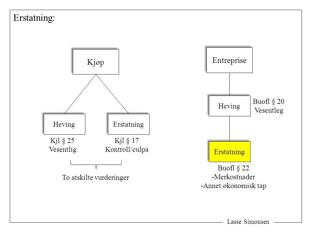 Lasse Simonsen Erstatning: Kjøp Heving Erstatning Kjl § 25 Vesentlig Kjl § 17 Kontroll/culpa Entreprise Heving Buofl § 22 -Merkostnader -Annet økonomisk tap Erstatning Buofl § 20 Vesentleg To atskilte vurderinger