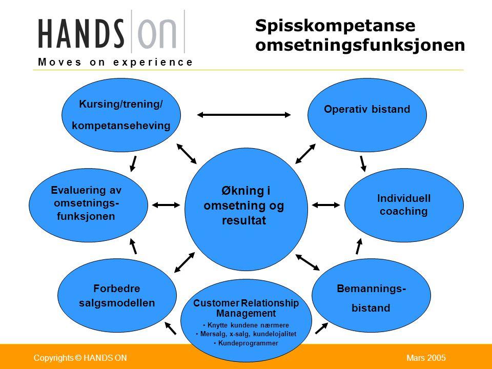 M o v e s o n e x p e r i e n c e Oslo 25.07.2001Copyrights © HANDS ONPage / Pages 4Mars 2005Copyrights © HANDS ONSlide 4 Hva er salg/hva er viktig i salg.