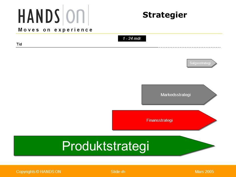 M o v e s o n e x p e r i e n c e Oslo 25.07.2001Copyrights © HANDS ONPage / Pages 7Mars 2005Copyrights © HANDS ONSlide 7 Strategier Salgs- & markedsstrategi Tid 1 - 24 mdr.