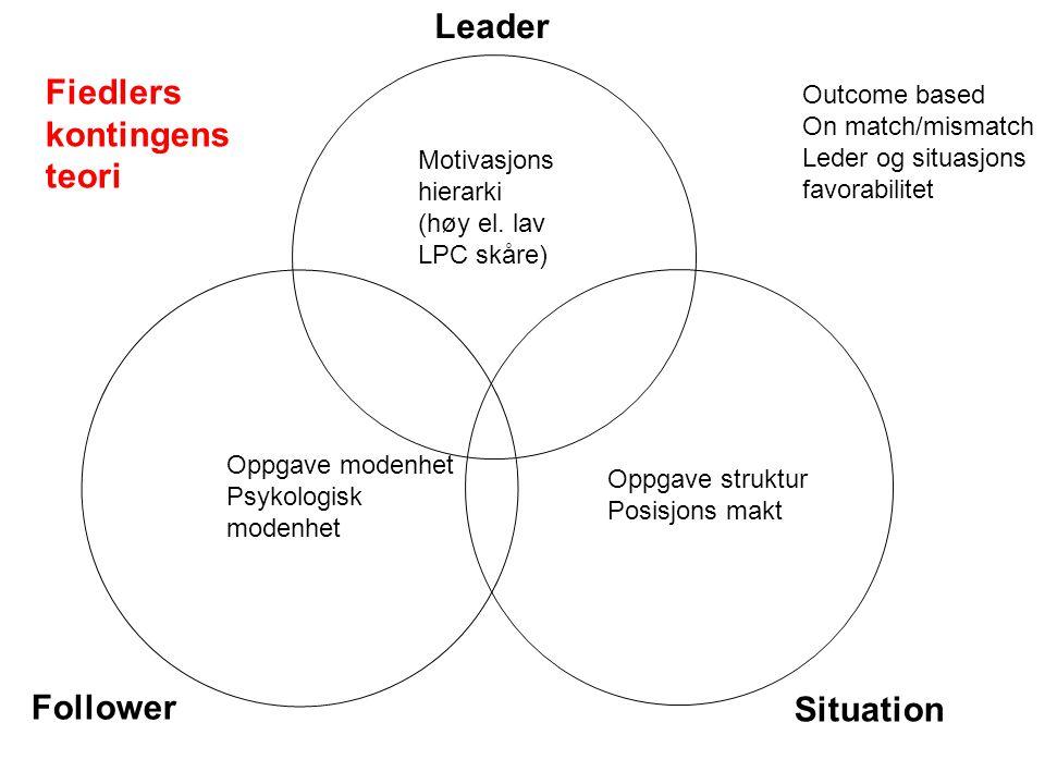 Fiedlers kontingens teori Follower Situation Leader Motivasjons hierarki (høy el. lav LPC skåre) Oppgave modenhet Psykologisk modenhet Oppgave struktu