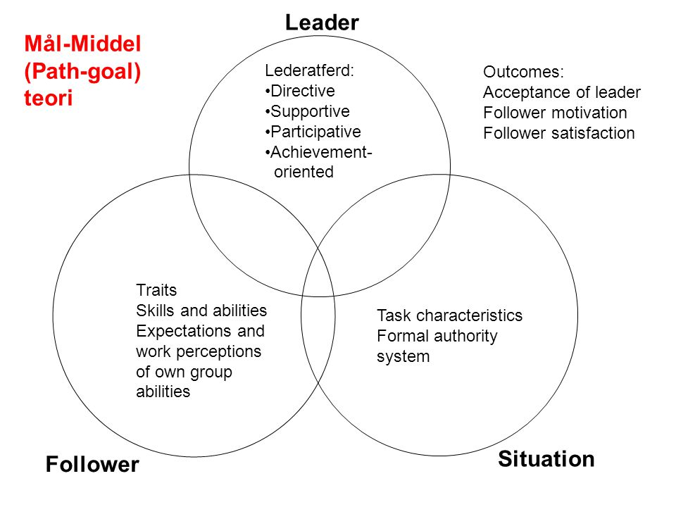 Mål-Middel (Path-goal) teori Leader Follower Situation Lederatferd: Directive Supportive Participative Achievement- oriented Traits Skills and abilities Expectations and work perceptions of own group abilities Task characteristics Formal authority system Outcomes: Acceptance of leader Follower motivation Follower satisfaction