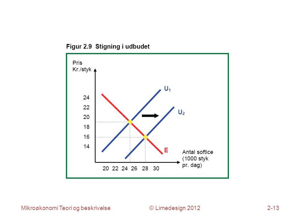 Mikroøkonomi Teori og beskrivelse © Limedesign 20122-13