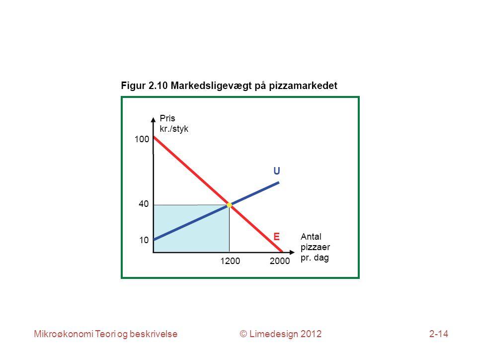 Mikroøkonomi Teori og beskrivelse © Limedesign 20122-14