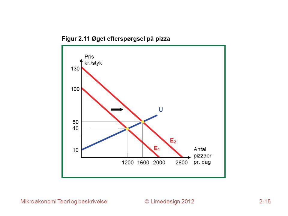 Mikroøkonomi Teori og beskrivelse © Limedesign 20122-15