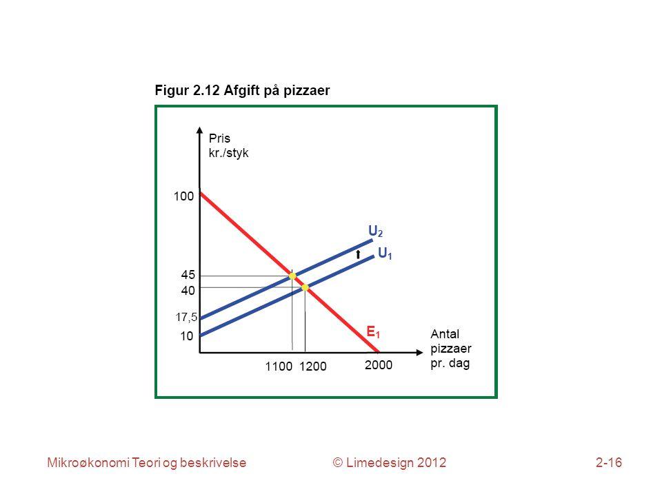 Mikroøkonomi Teori og beskrivelse © Limedesign 20122-16