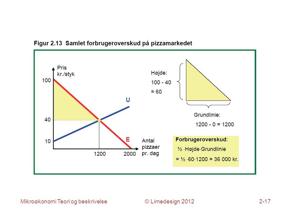 Mikroøkonomi Teori og beskrivelse © Limedesign 20122-17